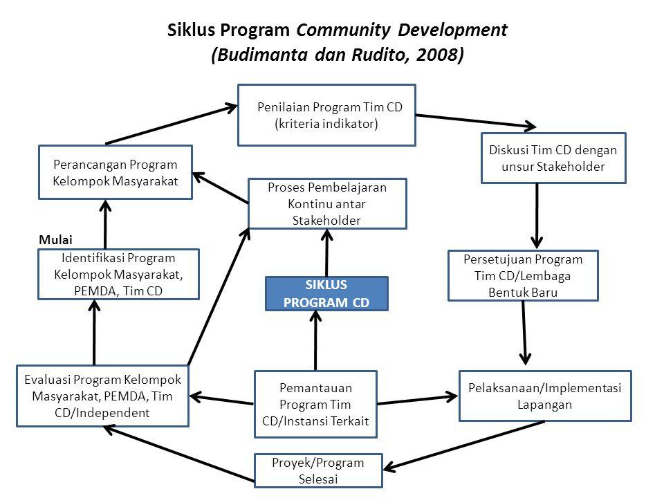 Siklus Program Community Development (Budimanta dan Rudito, 2008)