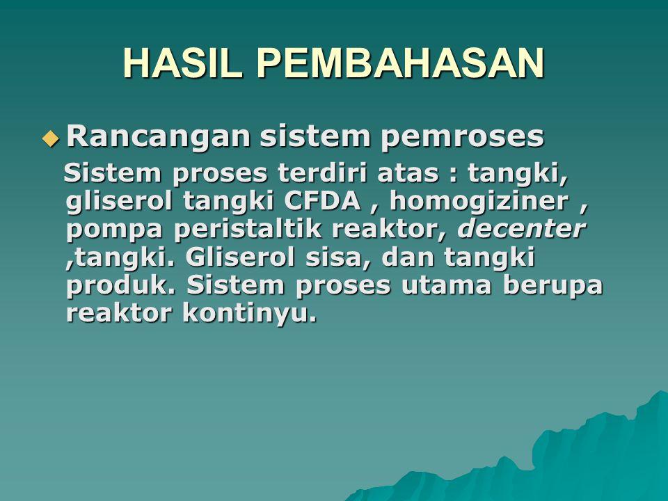 HASIL PEMBAHASAN Rancangan sistem pemroses