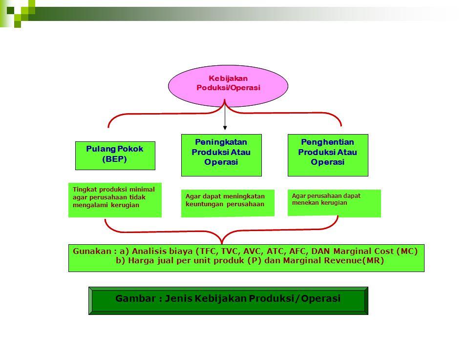 Gambar : Jenis Kebijakan Produksi/Operasi