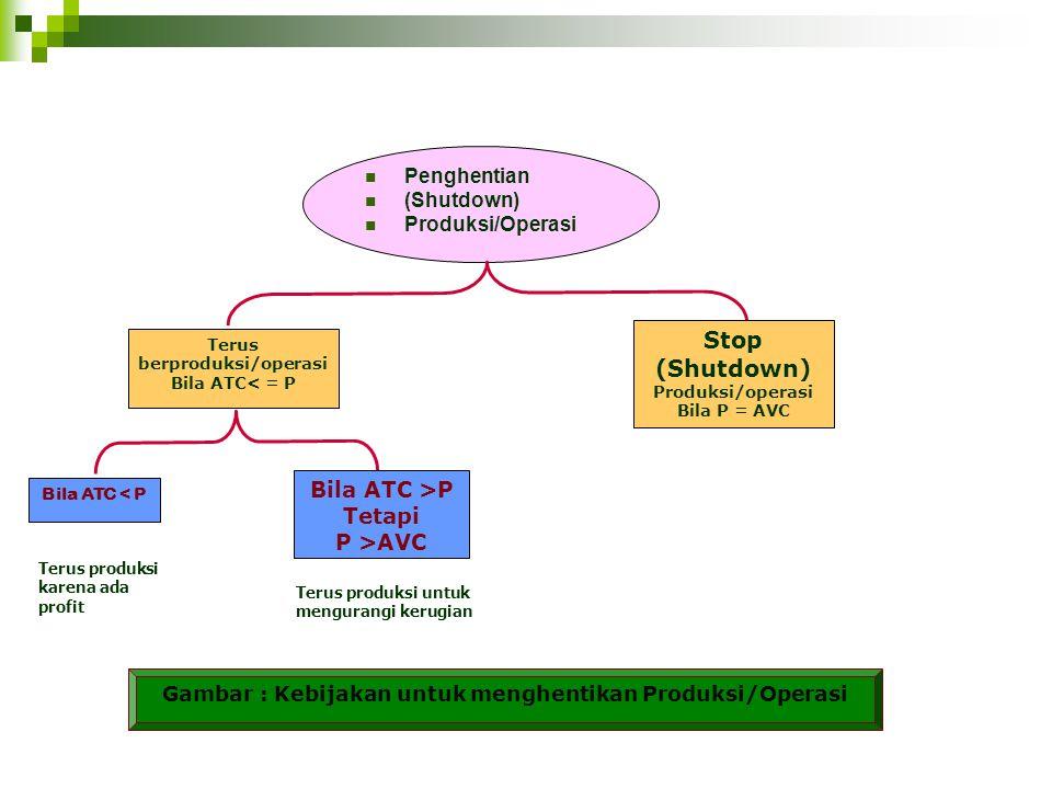 Stop (Shutdown) Bila ATC >P Tetapi P >AVC Penghentian (Shutdown)