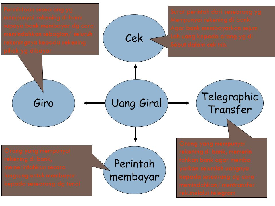 Cek Giro Uang Giral Telegraphic Transfer Perintah membayar