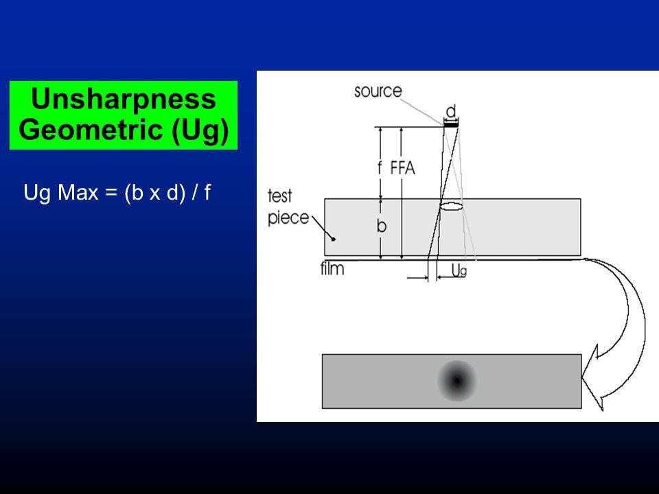 Unsharpness Geometric (Ug)