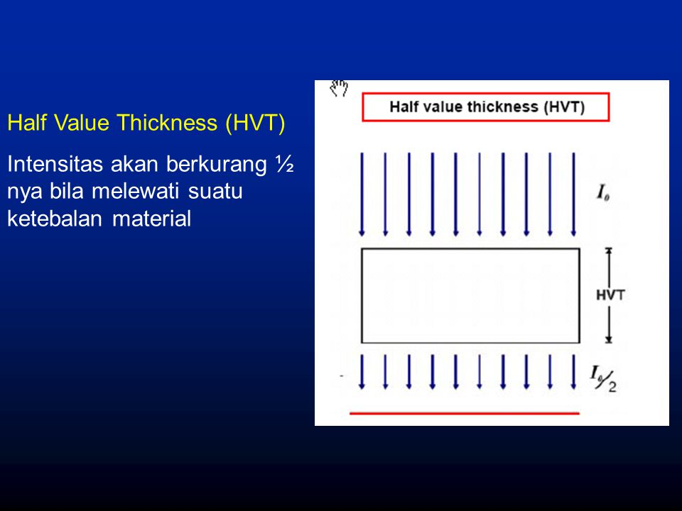 Half Value Thickness (HVT)