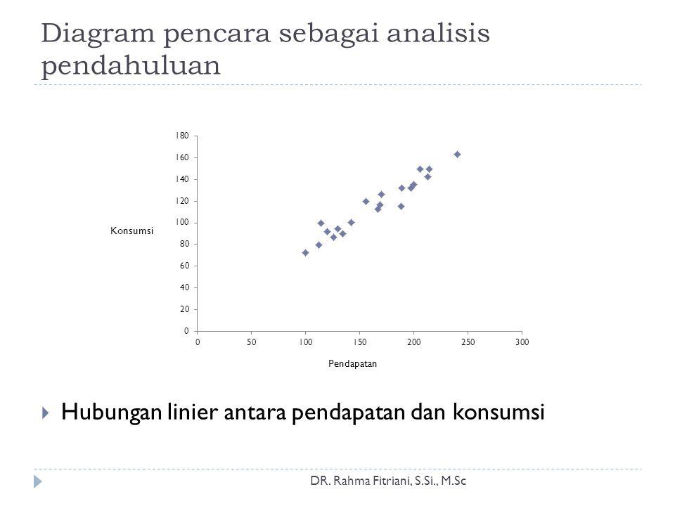 Diagram pencara sebagai analisis pendahuluan