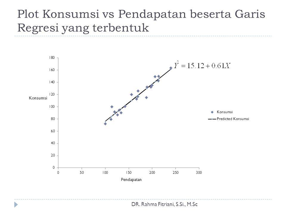Plot Konsumsi vs Pendapatan beserta Garis Regresi yang terbentuk