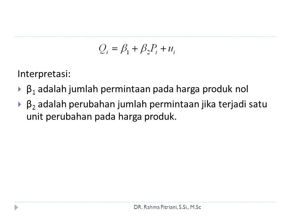 β1 adalah jumlah permintaan pada harga produk nol