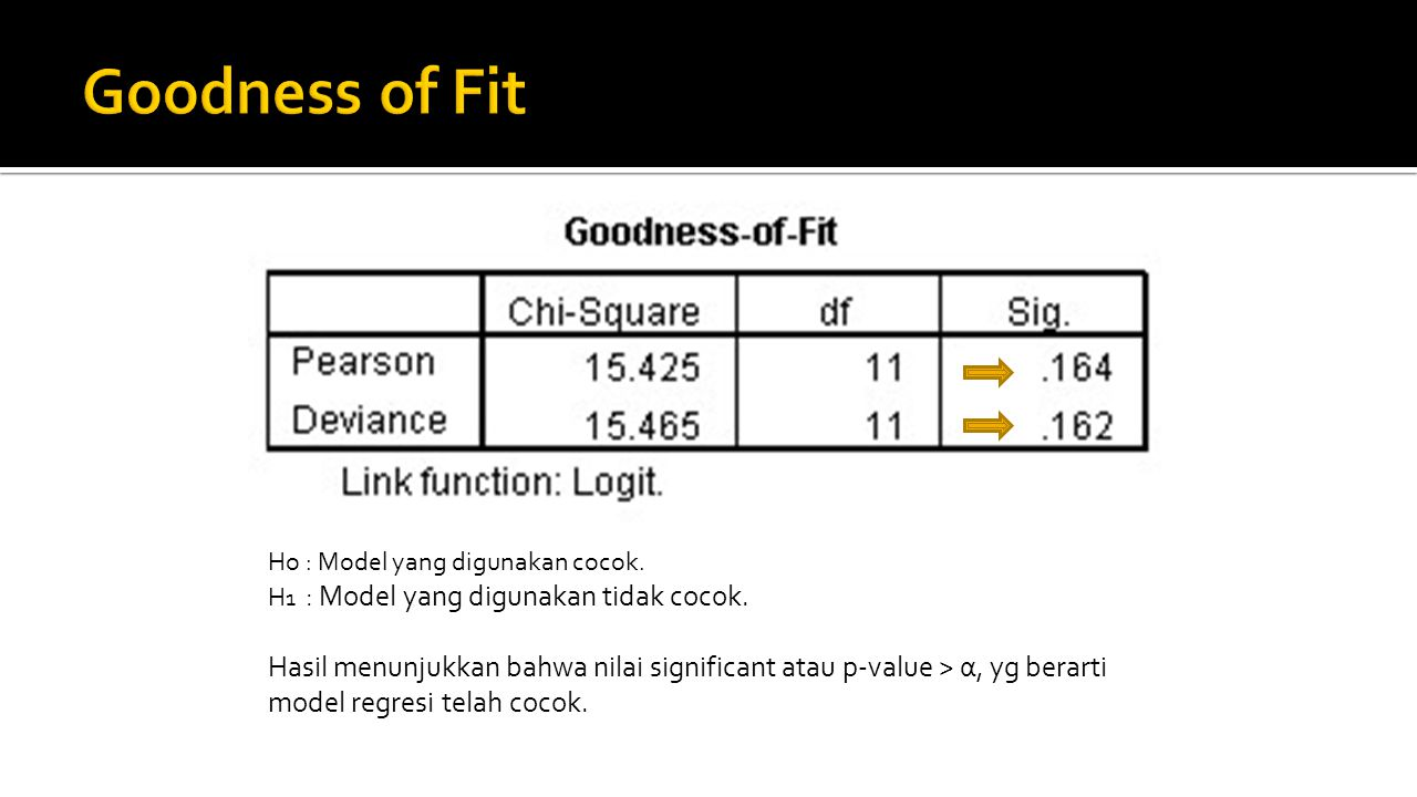 Goodness of Fit Ho : Model yang digunakan cocok. H1 : Model yang digunakan tidak cocok.