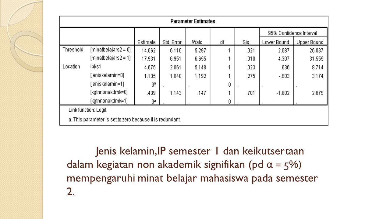 Jenis kelamin,IP semester 1 dan keikutsertaan dalam kegiatan non akademik signifikan (pd α = 5%) mempengaruhi minat belajar mahasiswa pada semester 2.