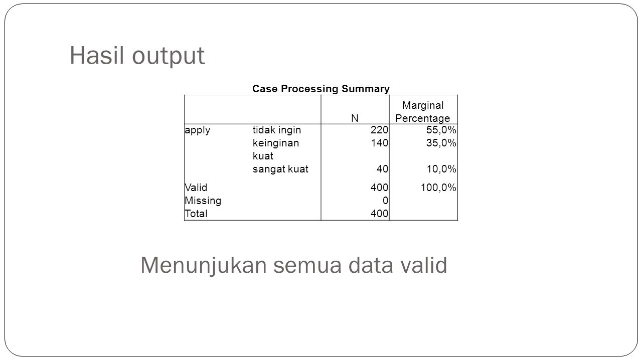 Case Processing Summary
