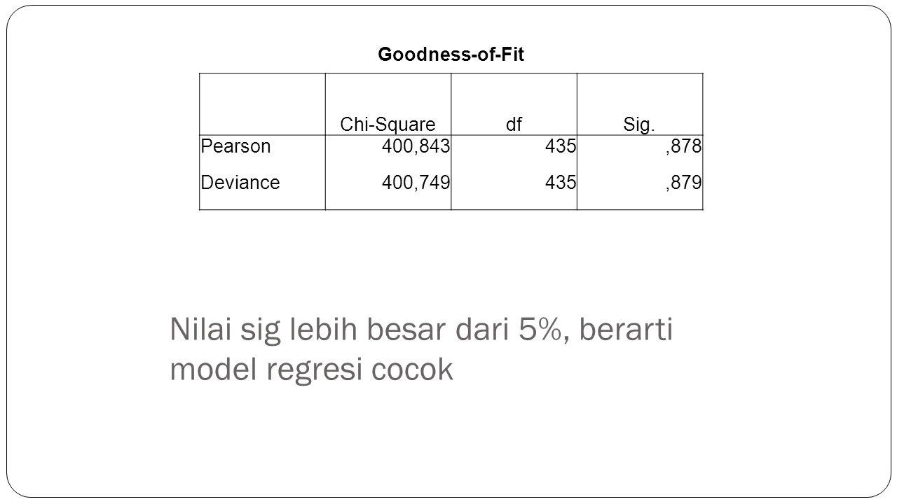 Nilai sig lebih besar dari 5%, berarti model regresi cocok