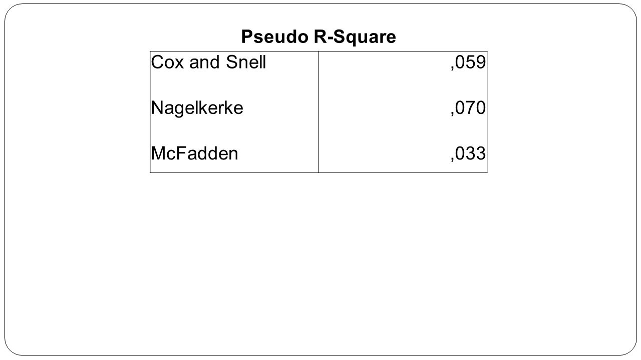 Pseudo R-Square Cox and Snell ,059 Nagelkerke ,070 McFadden ,033