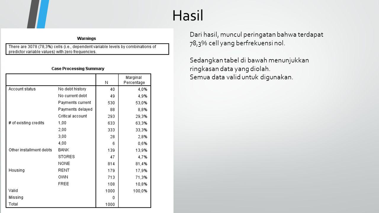 Hasil Dari hasil, muncul peringatan bahwa terdapat 78,3% cell yang berfrekuensi nol.