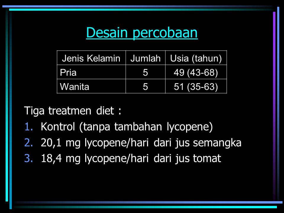 Desain percobaan Tiga treatmen diet :