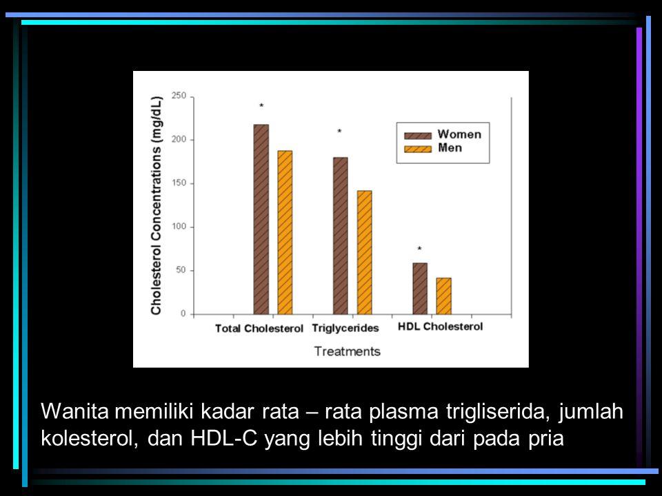Wanita memiliki kadar rata – rata plasma trigliserida, jumlah kolesterol, dan HDL-C yang lebih tinggi dari pada pria