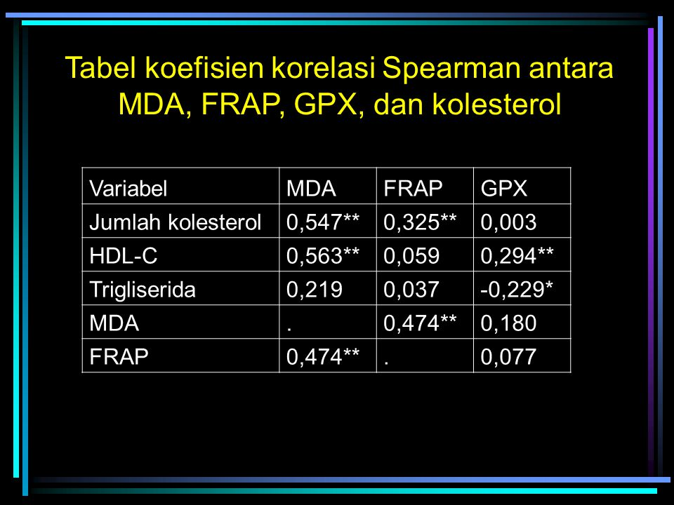 Tabel koefisien korelasi Spearman antara MDA, FRAP, GPX, dan kolesterol