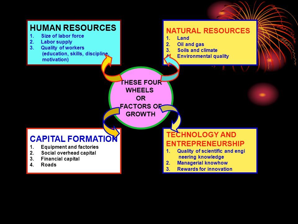 HUMAN RESOURCES CAPITAL FORMATION NATURAL RESOURCES TECHNOLOGY AND