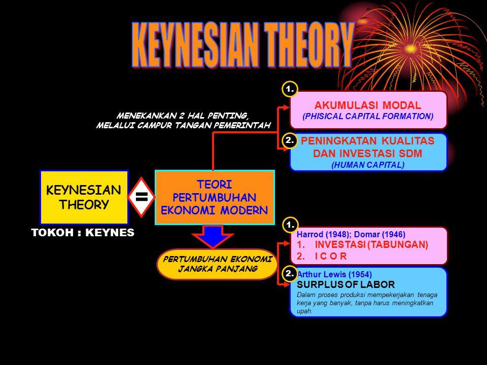 KEYNESIAN THEORY = KEYNESIAN THEORY AKUMULASI MODAL