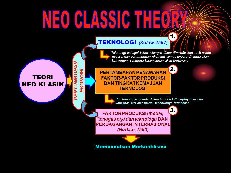 NEO CLASSIC THEORY TEORI NEO KLASIK 1. TEKNOLOGI (Solow, 1957) 2. 3.