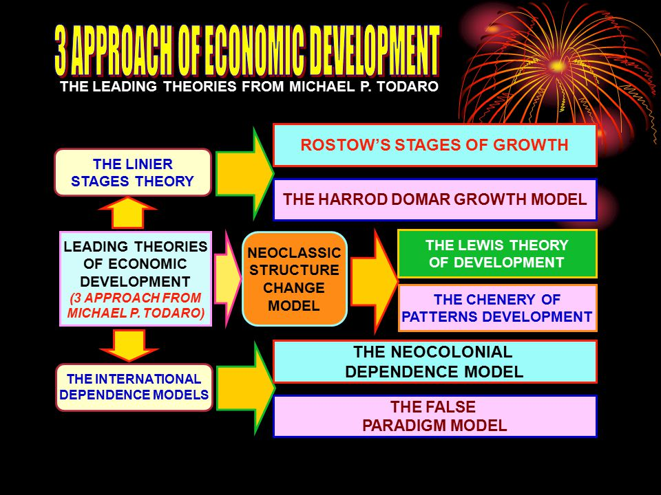 3 APPROACH OF ECONOMIC DEVELOPMENT