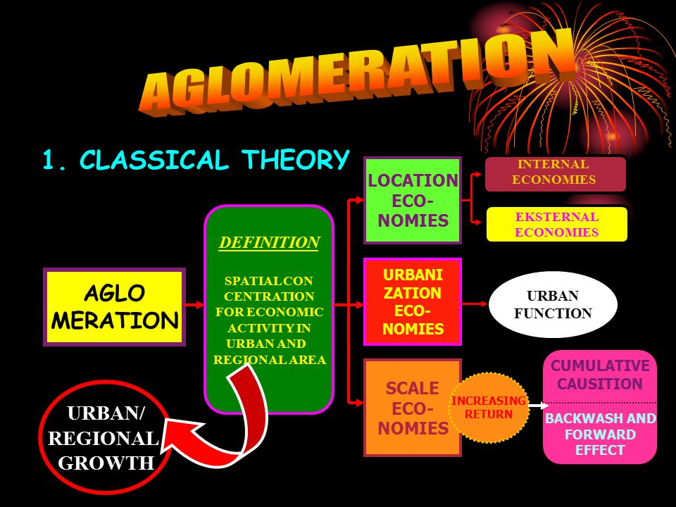 AGLOMERATION 1. CLASSICAL THEORY AGLO MERATION URBAN/ REGIONAL GROWTH