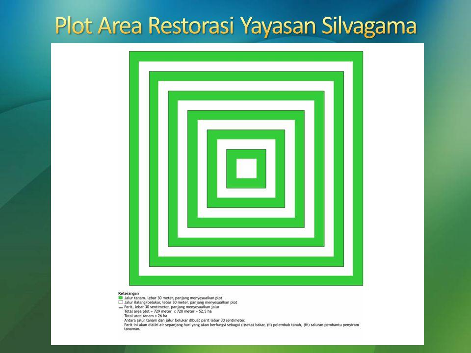 Plot Area Restorasi Yayasan Silvagama
