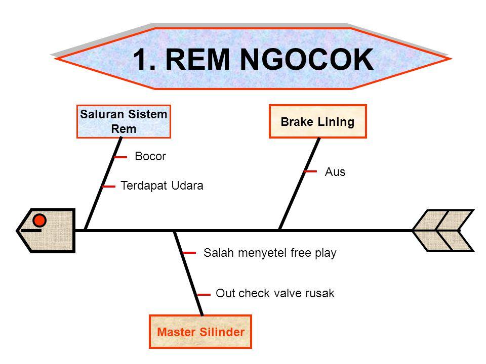 1. REM NGOCOK Saluran Sistem Brake Lining Rem Bocor Aus Terdapat Udara
