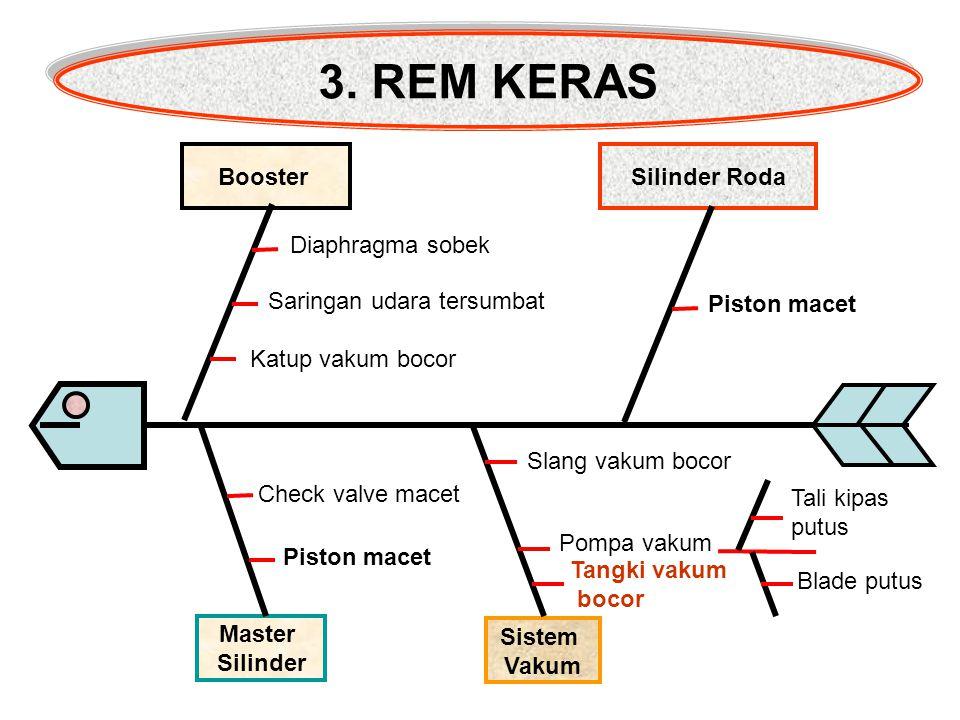3. REM KERAS Booster Silinder Roda Diaphragma sobek