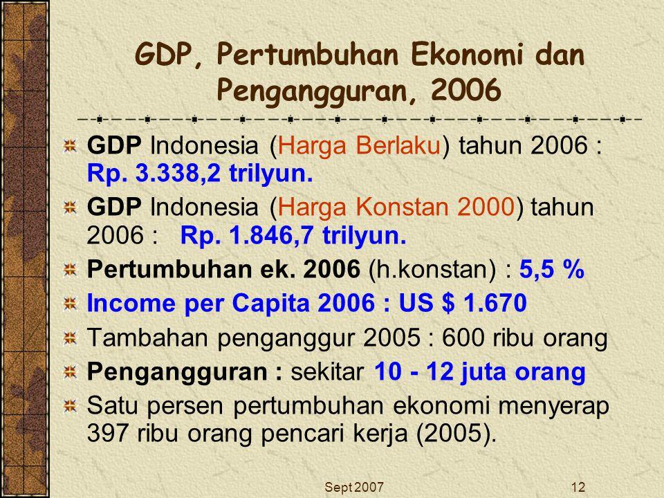 GDP, Pertumbuhan Ekonomi dan Pengangguran, 2006