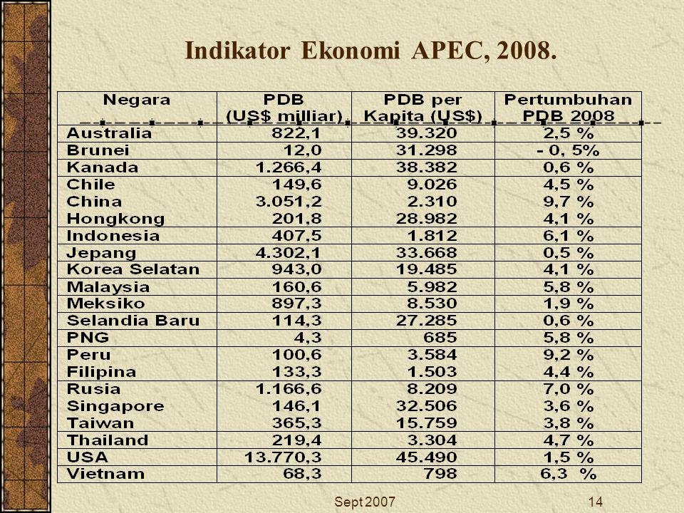 Indikator Ekonomi APEC, 2008.