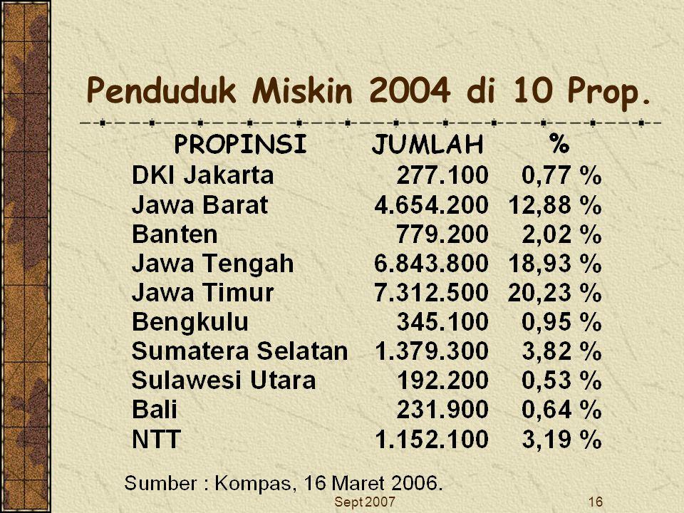 Penduduk Miskin 2004 di 10 Prop.