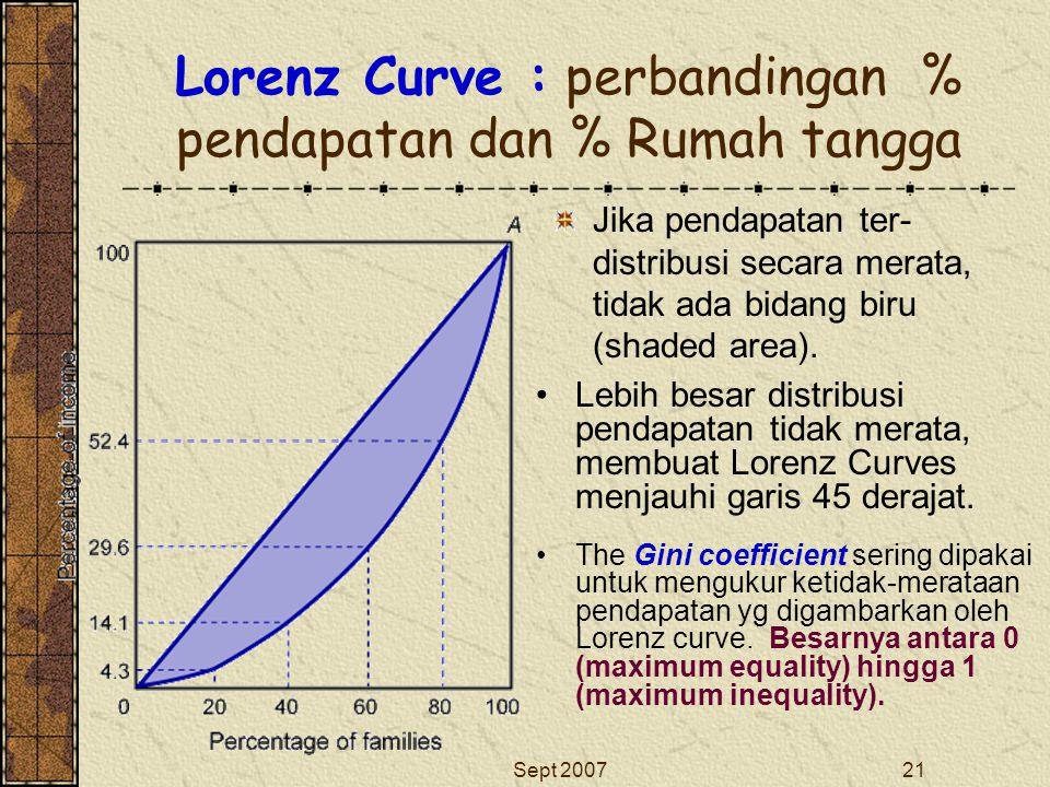 Lorenz Curve : perbandingan % pendapatan dan % Rumah tangga