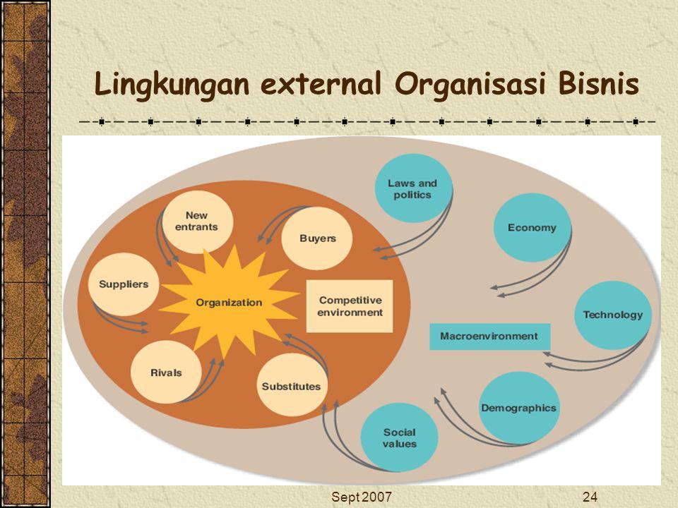 Lingkungan external Organisasi Bisnis
