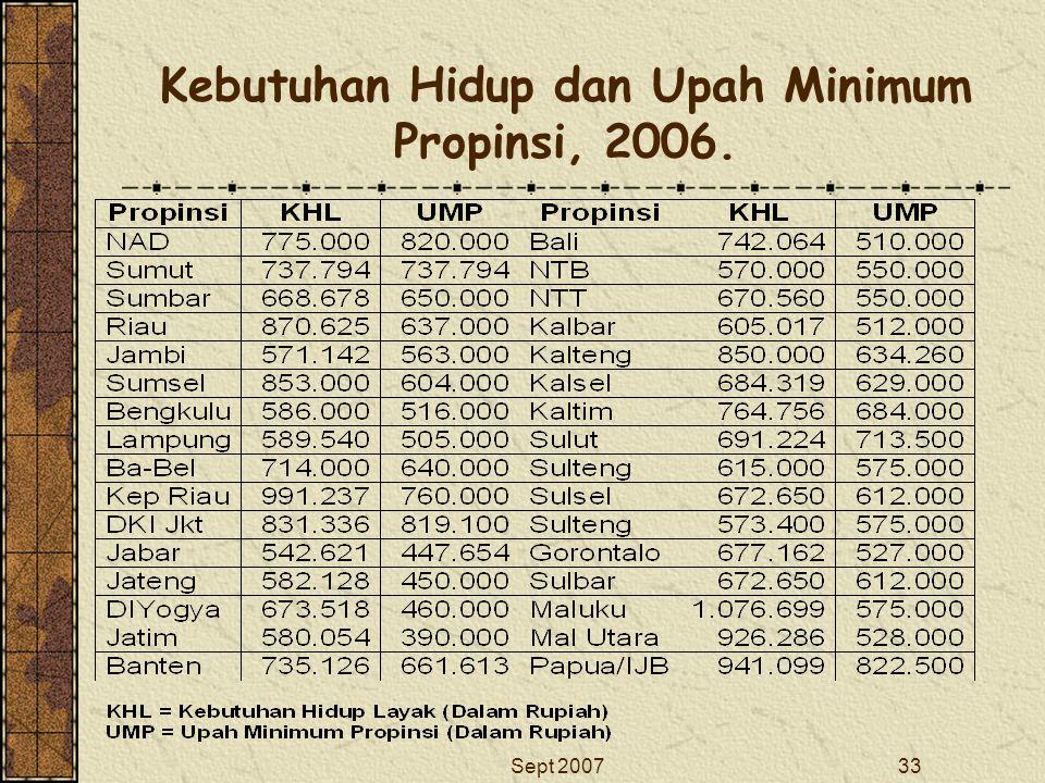 Kebutuhan Hidup dan Upah Minimum Propinsi, 2006.