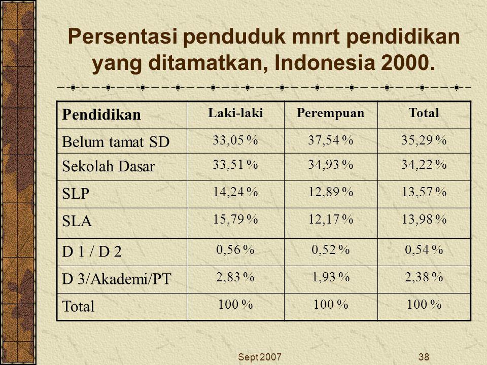 Persentasi penduduk mnrt pendidikan yang ditamatkan, Indonesia 2000.