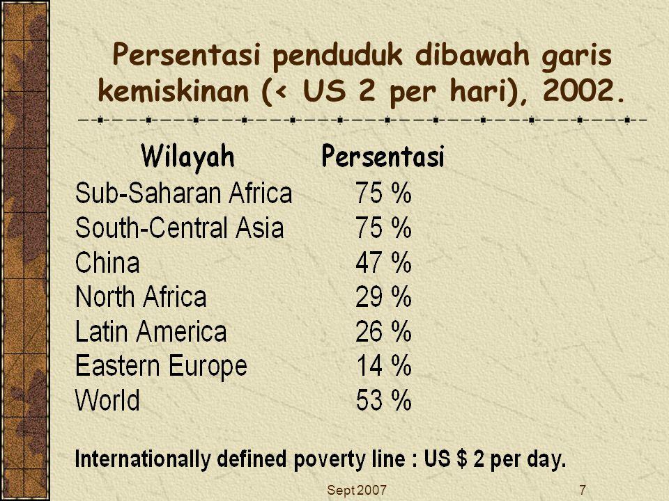 Persentasi penduduk dibawah garis kemiskinan (< US 2 per hari), 2002.