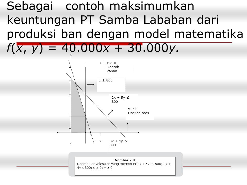 Sebagai contoh maksimumkan keuntungan PT Samba Lababan dari produksi ban dengan model matematika f(x, y) = 40.000x + 30.000y.