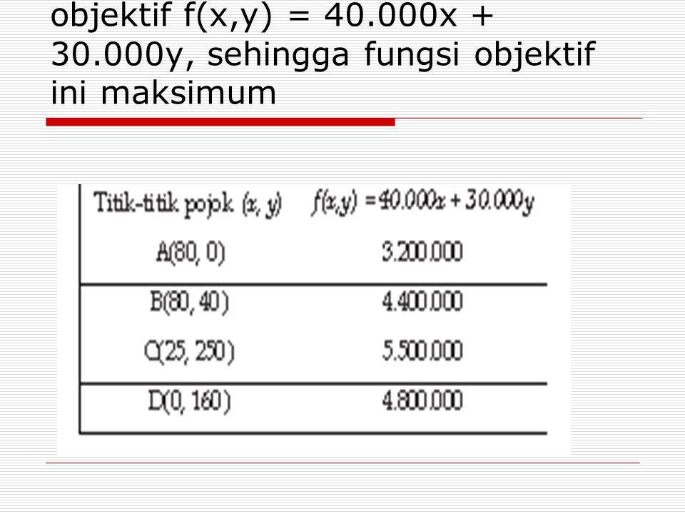 b. Uji titik-titik pojok ke fungsi objektif f(x,y) = 40. 000x + 30