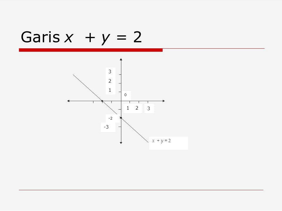 Garis x + y = 2 x + y = 2 3 2 1 -3 -2