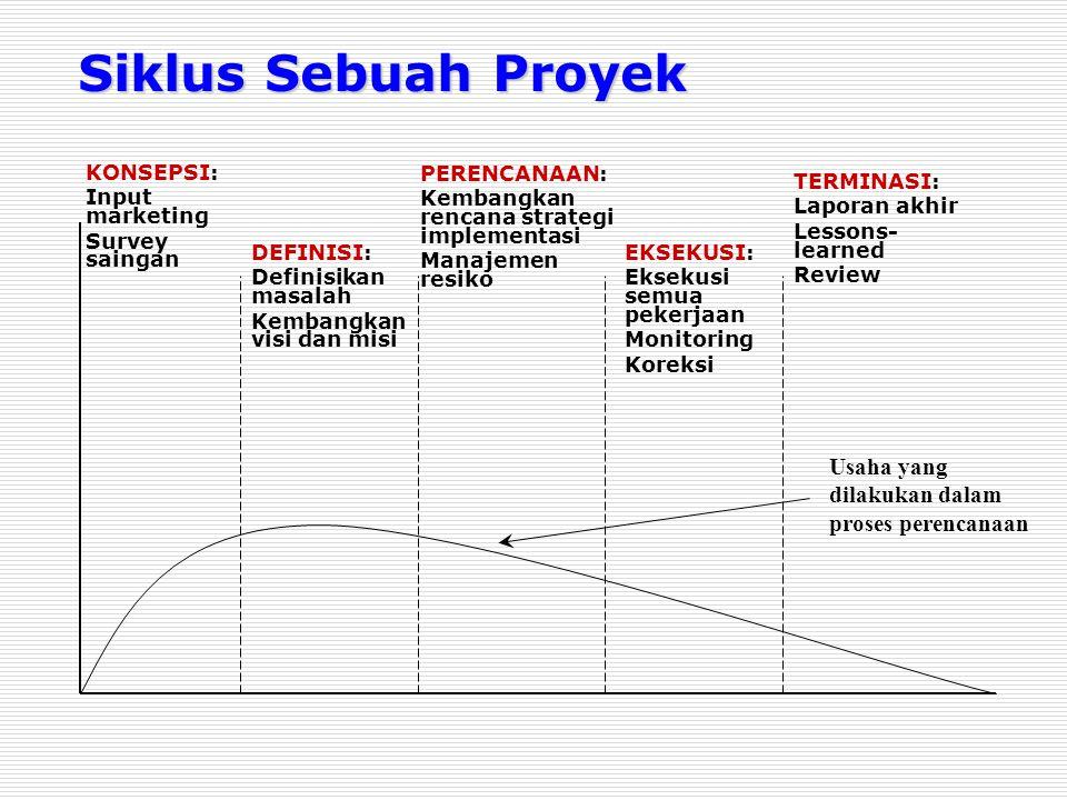 Siklus Sebuah Proyek Usaha yang dilakukan dalam proses perencanaan