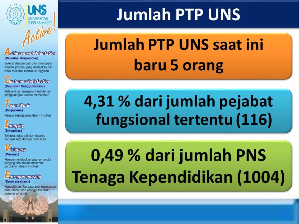 Jumlah PTP UNS 0,49 % dari jumlah PNS Tenaga Kependidikan (1004)