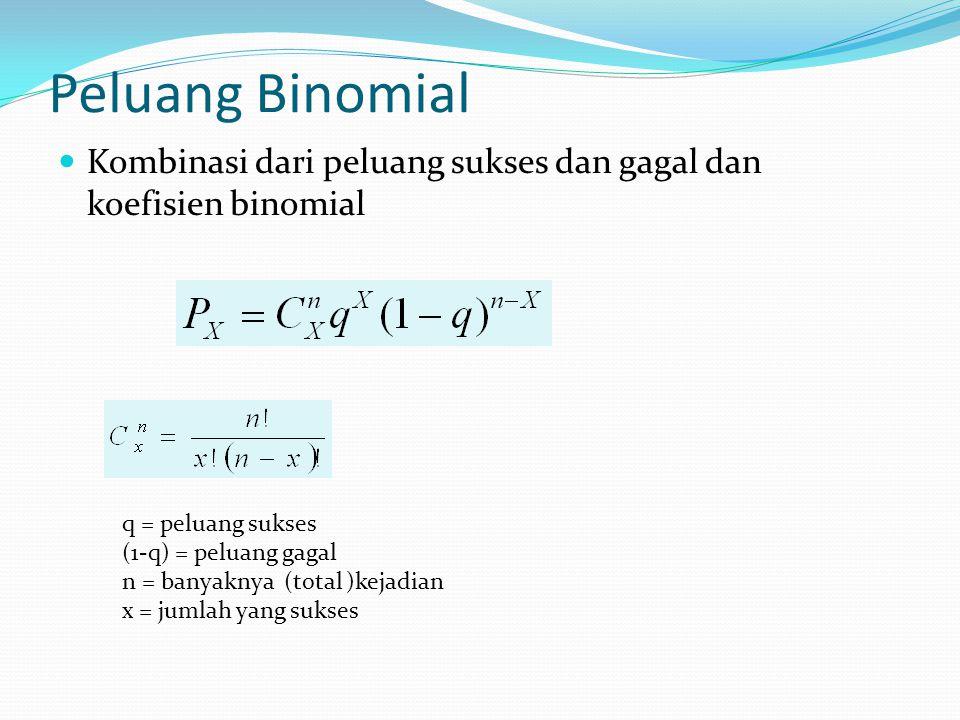 Peluang Binomial Kombinasi dari peluang sukses dan gagal dan koefisien binomial. q = peluang sukses.