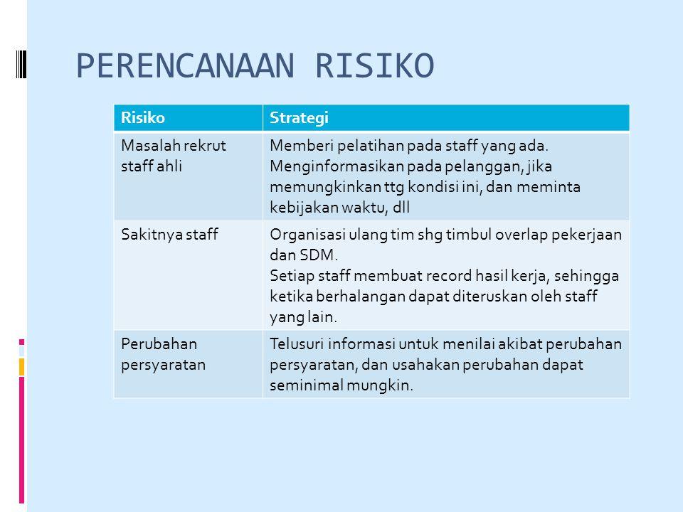 PERENCANAAN RISIKO Risiko Strategi Masalah rekrut staff ahli