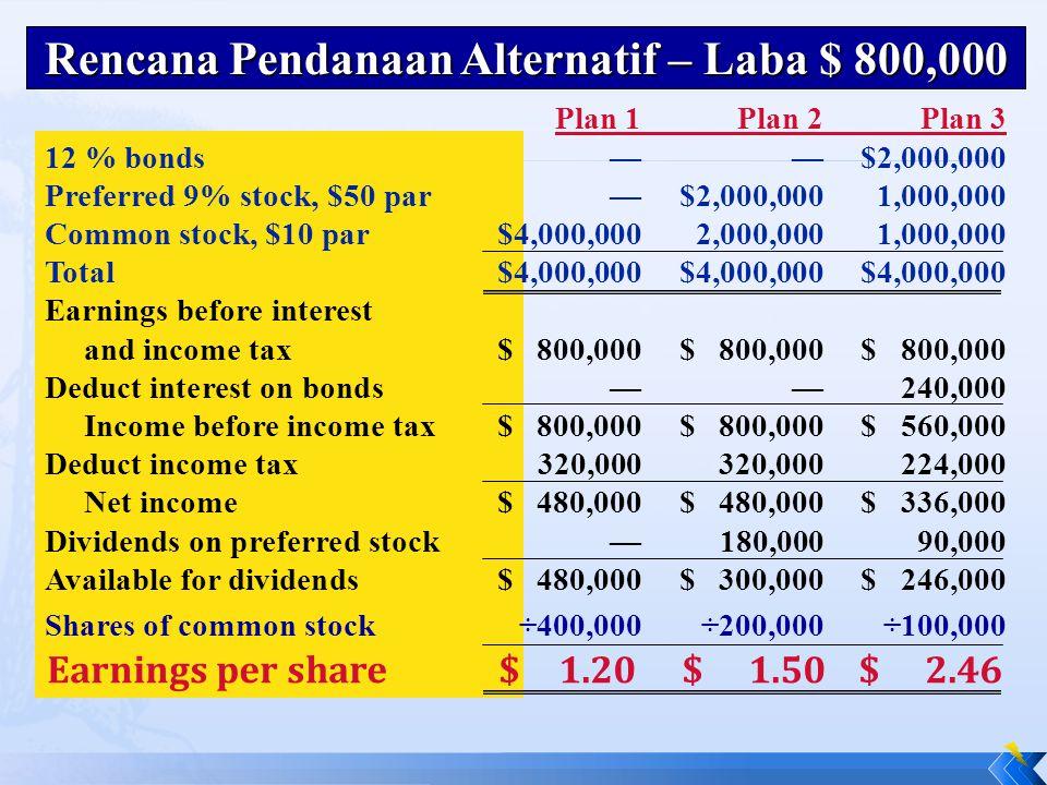 Rencana Pendanaan Alternatif – Laba $ 800,000