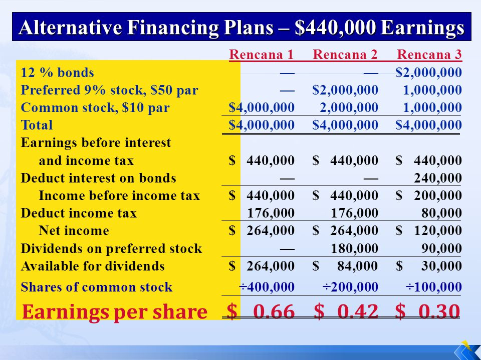 Alternative Financing Plans – $440,000 Earnings