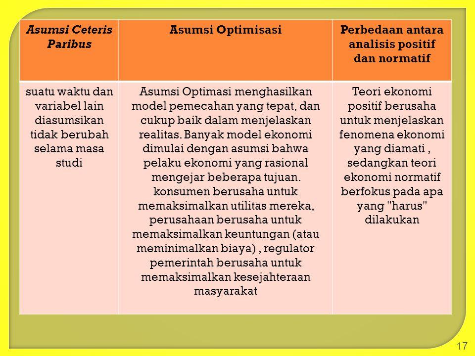 Asumsi Ceteris Paribus Perbedaan antara analisis positif dan normatif