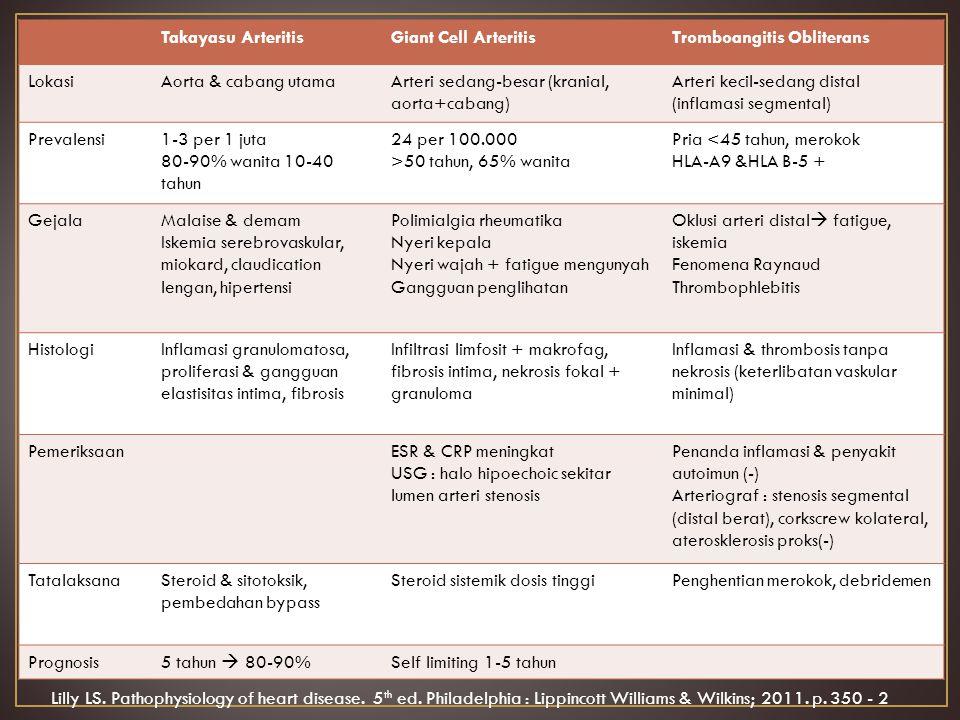 Takayasu Arteritis Giant Cell Arteritis. Tromboangitis Obliterans. Lokasi. Aorta & cabang utama.