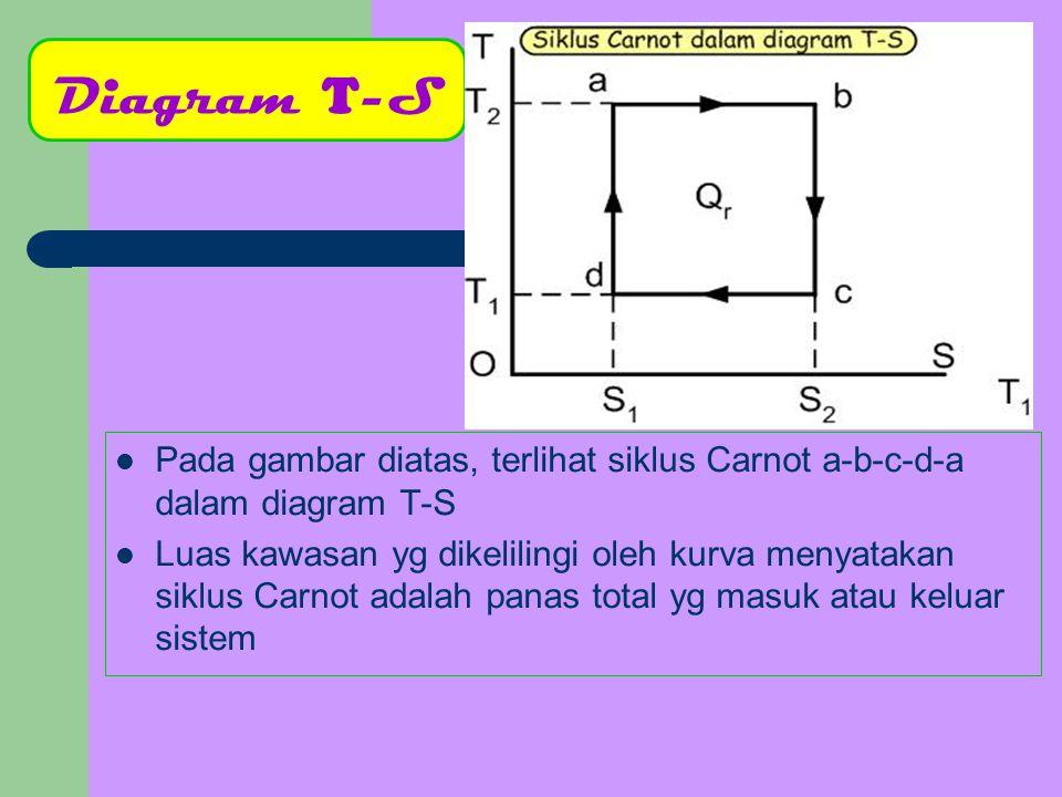 Diagram T-S Pada gambar diatas, terlihat siklus Carnot a-b-c-d-a dalam diagram T-S.