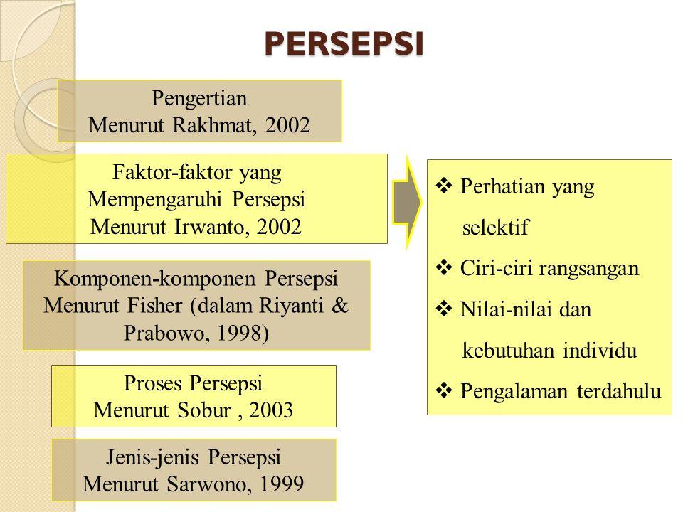 PERSEPSI Pengertian Menurut Rakhmat, 2002 Faktor-faktor yang