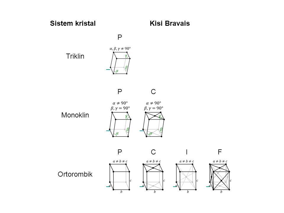 Sistem kristal Kisi Bravais Triklin P Monoklin C Ortorombik I F