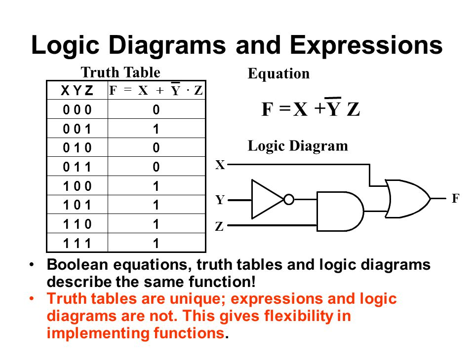 Logic Diagrams and Expressions